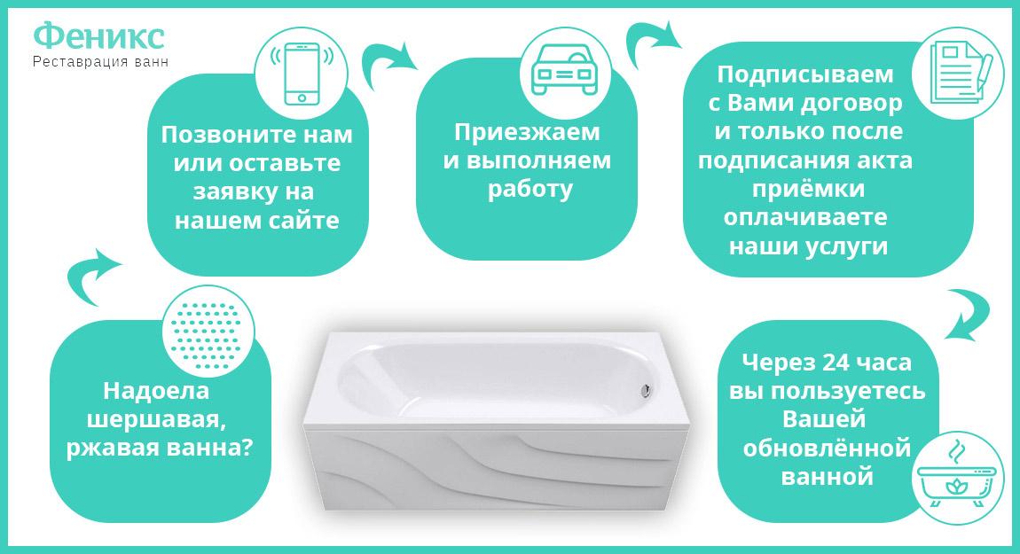 Ремонт и восстановление ванн, Феникс (Санкт-Петербург)